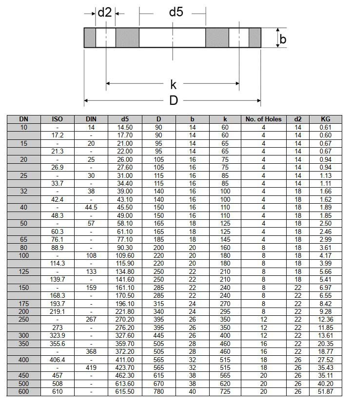 Tiêu Chuẩn Mặt Bích DIN PN6, PN10, PN16, PN25, PN40