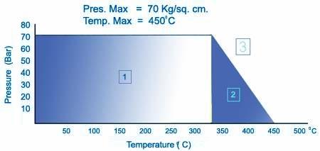 Đồ thị nhiệt độ và áp suất hoạt động CJ-23 Extra