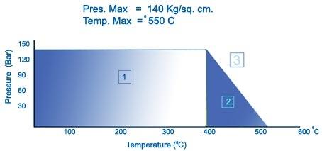 Đồ thị nhiệt độ và áp suất hoạt động CJ-27 Oil