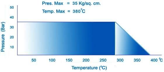 Đồ thị nhiệt độ và áp suất hoạt động CJ-9