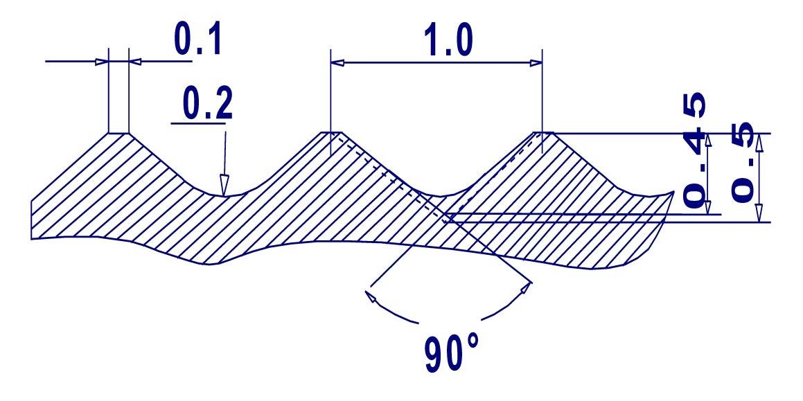 Maxiprofile Kammprofile Gasket Core Design